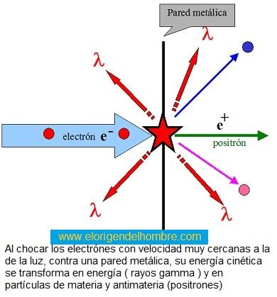 Resultado de imagen de Electrón y positron se destruyen