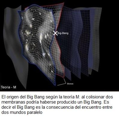 Resultado de imagen de Teoria M