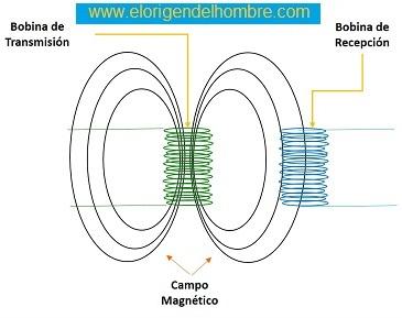 WISP: Miniordenador sin batería para la Internet de las Cosas Transmision%20bobina%20acoplamiento